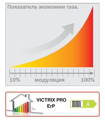 Газовый котёл Immergas Victrix Pro 100 2 ErP