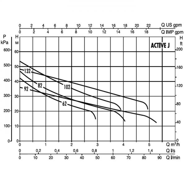 Поверхностный насос DAB ACTIVE J 132 M