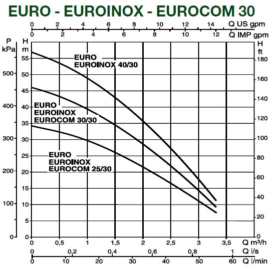 Поверхностный насос DAB EURO 30/80 T - IE3