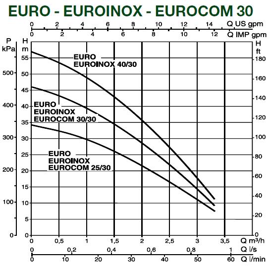 Поверхностный насос DAB EURO 40/50 Т