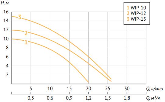 Насос повышения давления Unipump WIP-15
