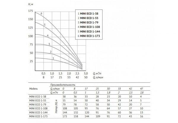 Глубинный насос для воды Unipump MINI ECO 4-49