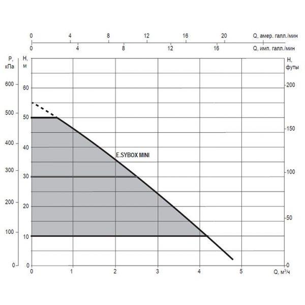 Насосная станция DAB E.SYBOX MINI V220-240 +PRESSURE SENSOR INLET SIDE