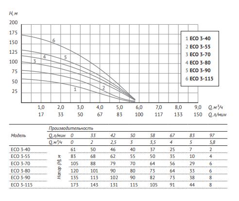Глубинный насос для воды Unipump ECO 3-55