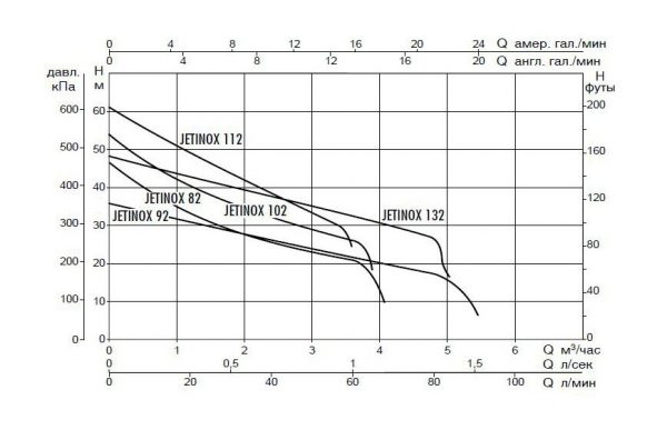 Поверхностный насос DAB JETINOX 112 M