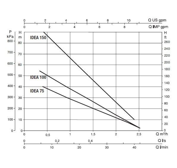 Глубинный насос для воды IDEA 100 T