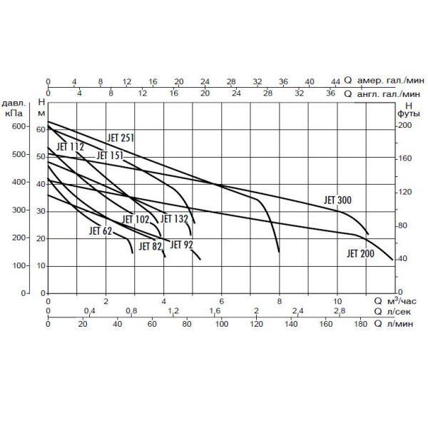 Поверхностный насос DAB JET 200 T