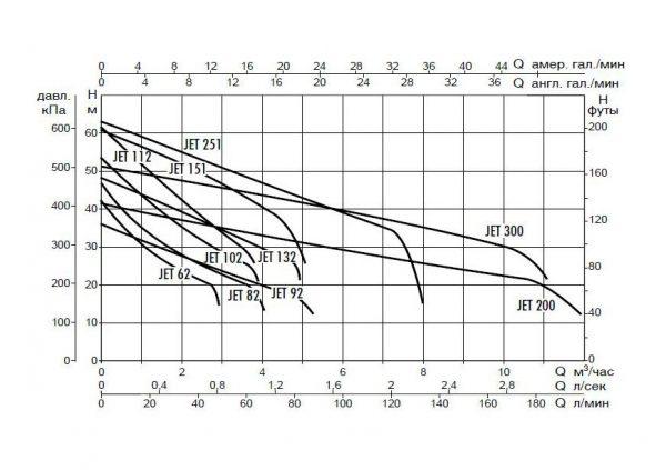 Поверхностный насос DAB JET 300 M