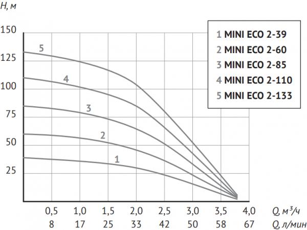 Глубинный насос для воды Unipump MINI ECO 2-110