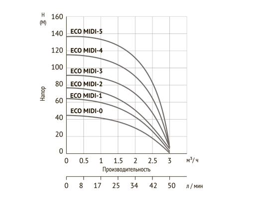 Глубинный насос для воды Unipump ECO MIDI-3