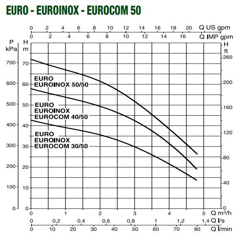 Поверхностный насос DAB EUROCOM 30/80 T