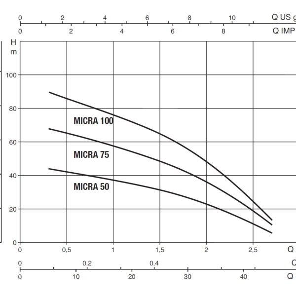 Глубинный насос для воды MICRA 50 M + 15 mt. Cable + Control Box