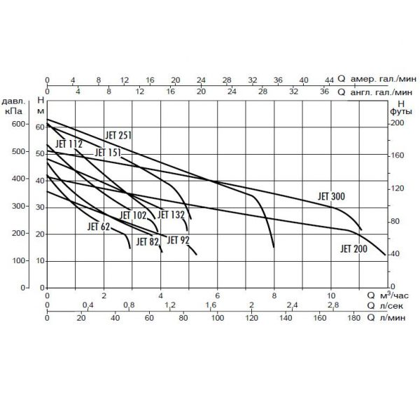 Поверхностный насос DAB JET 251 T
