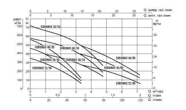 Поверхностный насос DAB EUROINOX 40/50 M