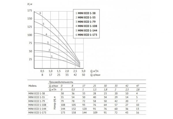 Глубинный насос для воды Unipump MINI ECO 1-108