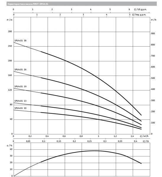Глубинный насос для воды WILO SPU4.01-13-B/XI4
