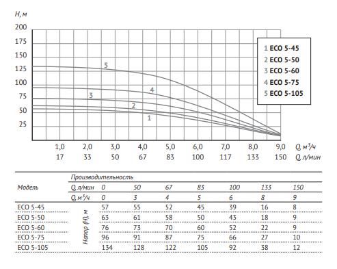 Глубинный насос для воды Unipump ECO 5-45