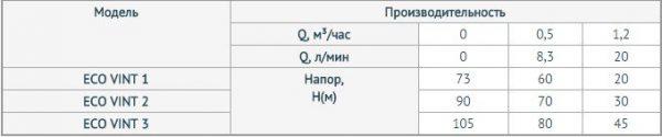 Глубинный насос для воды UNIPUMP 3 ECO VINT 1