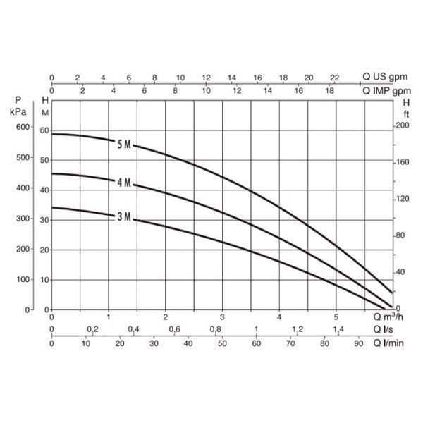 Поверхностный насос DAB Multi Inox 3 M