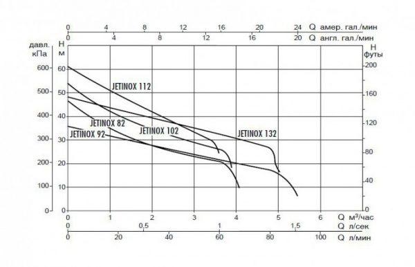 Поверхностный насос DAB JETINOX 102 T - IE3
