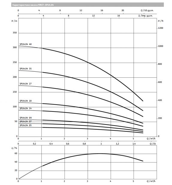 Глубинный насос для воды WILO SPU4.04-14-B/XI4
