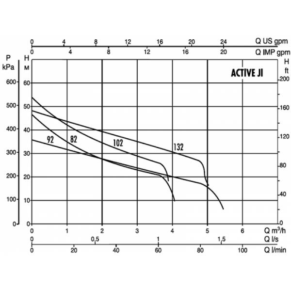 Поверхностный насос DAB ACTIVE JI 102 M