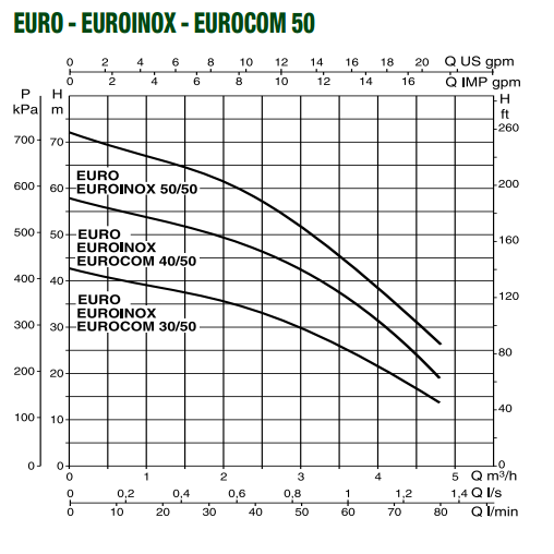 Поверхностный насос DAB EUROINOX 30/50 M