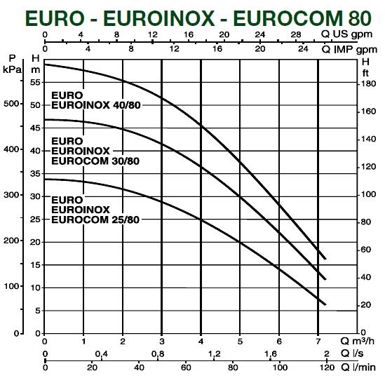 Поверхностный насос DAB EUROINOX 40/80 Т