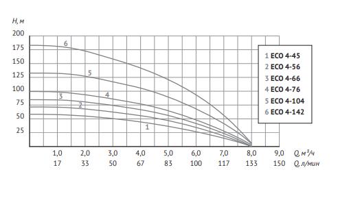 Глубинный насос для воды Unipump ECO 4-76