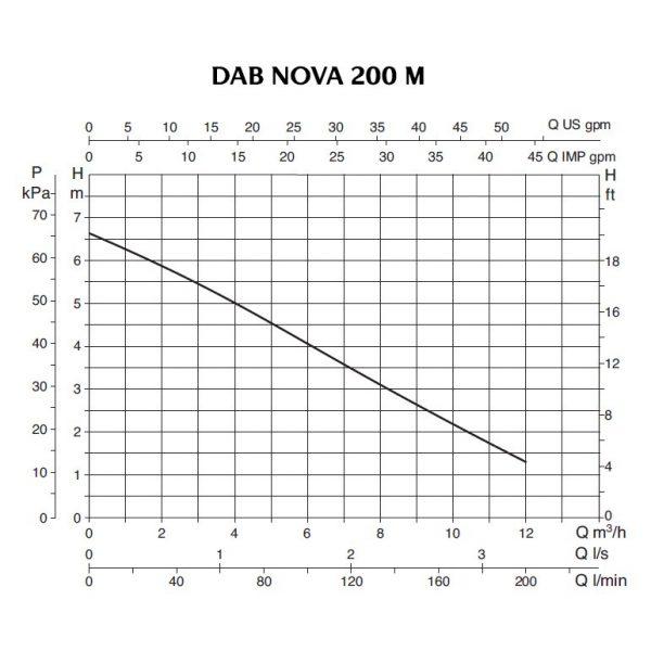 Дренажный насос DAB NOVA 200 M-NA - SV